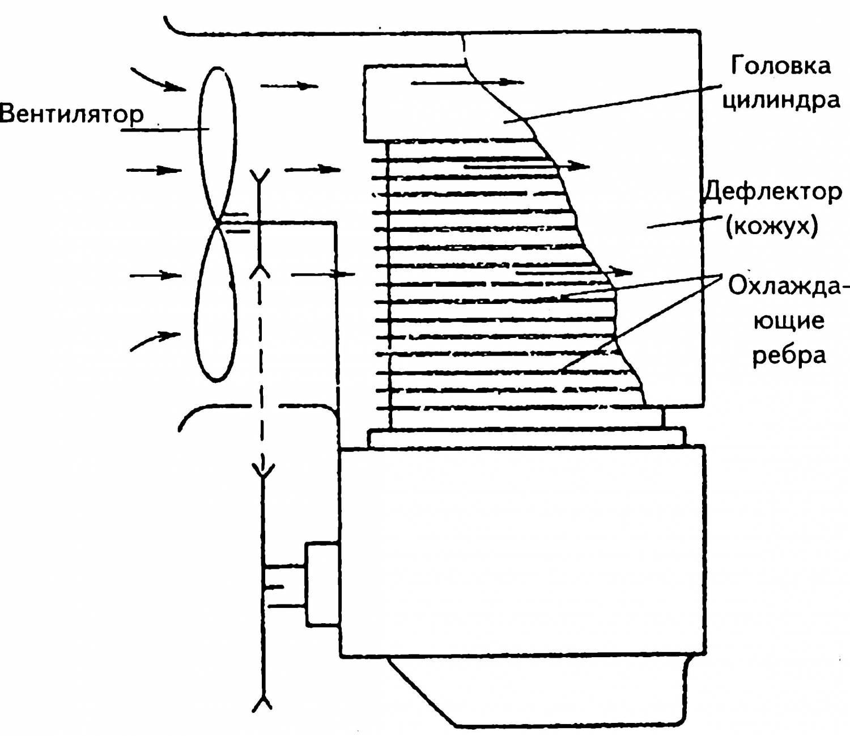 жетоном система воздушного охлаждения картинки оборудовали