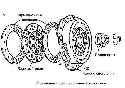 Однодисковый механизм