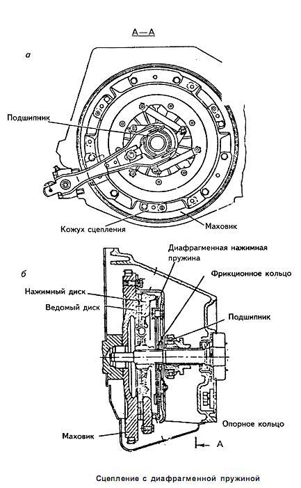 Механизм сцепления с двумя